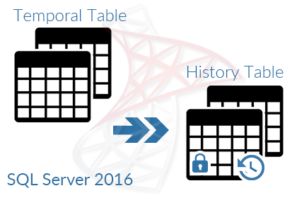 temporal table in sql server 2016