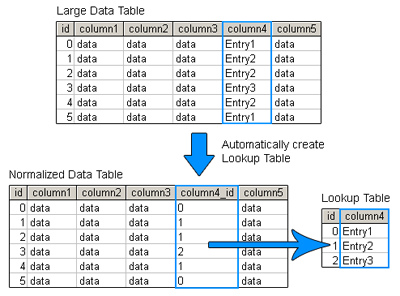 sql server lookup table
