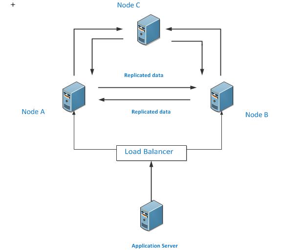 peer-to-peer-replication-2