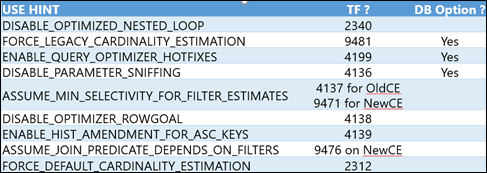 SQL Server 2016 Service Pack 1 New Features